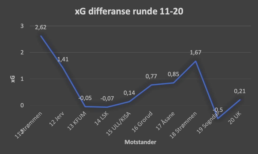 xG 11-20 2020 analyse